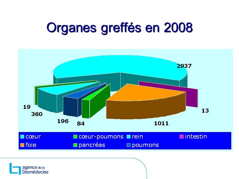 Organes greffés en 2008