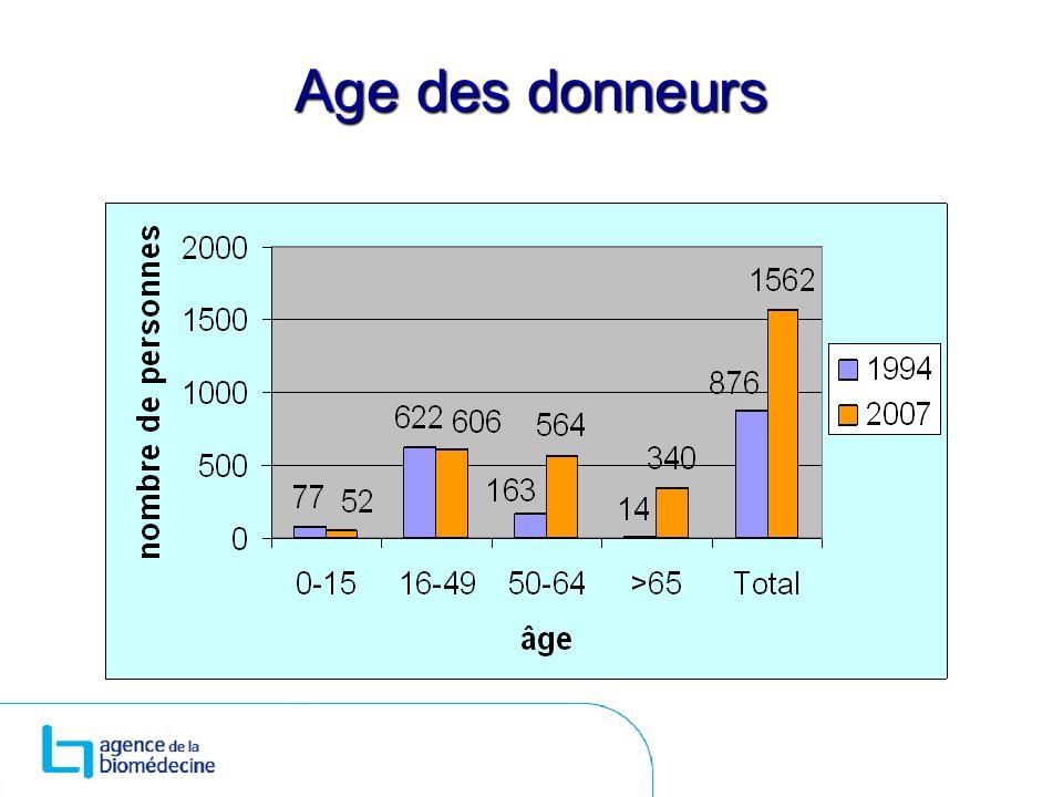 Age des donneurs