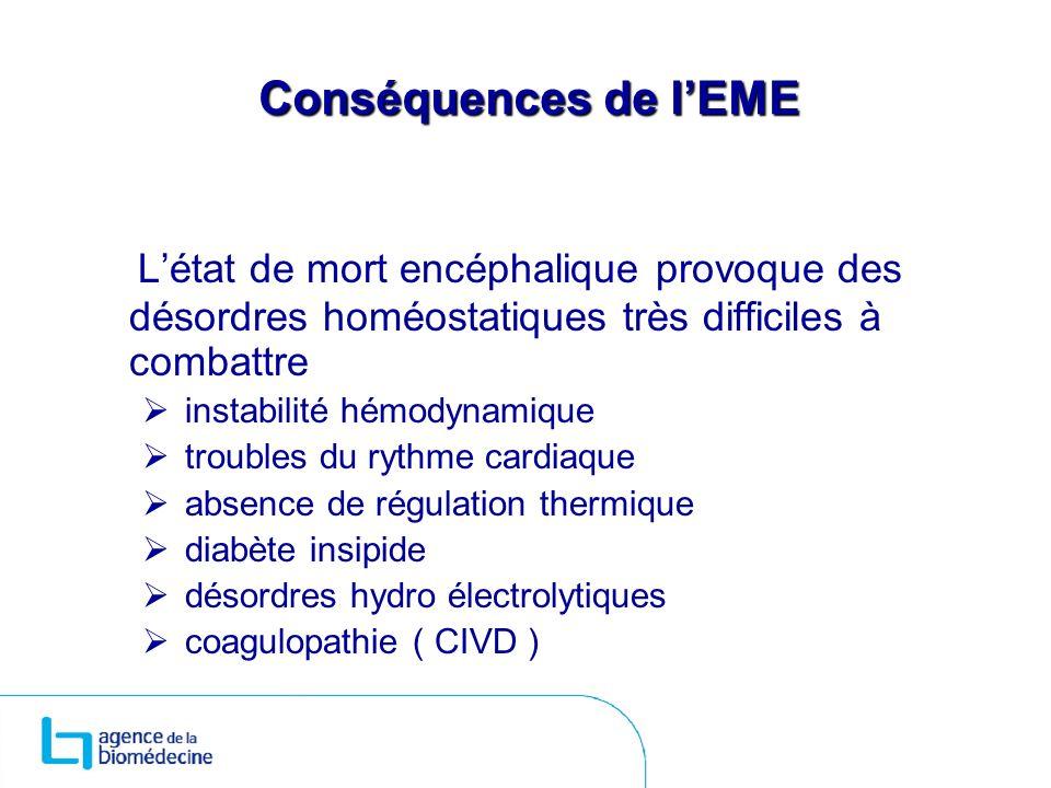 Conséquences de l'EME L'état de mort encéphalique provoque des désordres homéostatiques très difficiles à combattre.