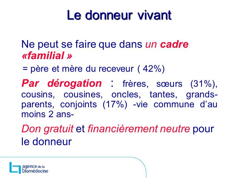 Le donneur vivant Ne peut se faire que dans un cadre «familial » = père et mère du receveur ( 42%)