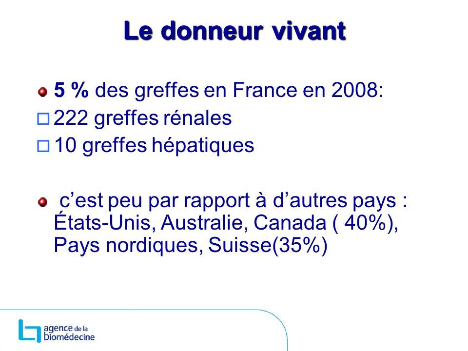 Le donneur vivant 5 % des greffes en France en 2008: