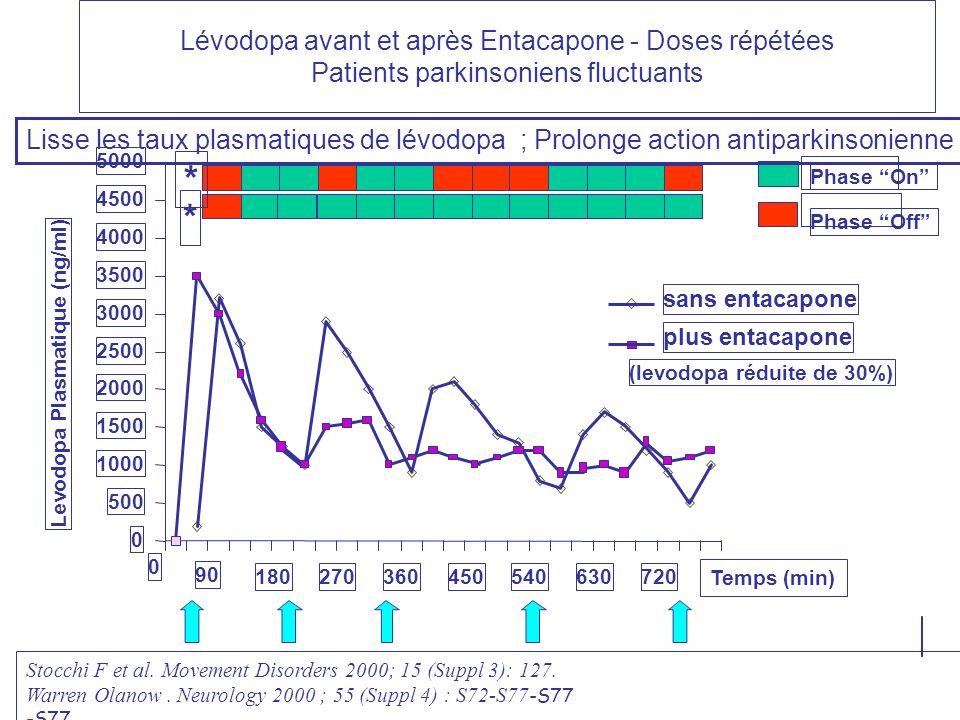 Lévodopa avant et après Entacapone - Doses répétées Patients parkinsoniens fluctuants