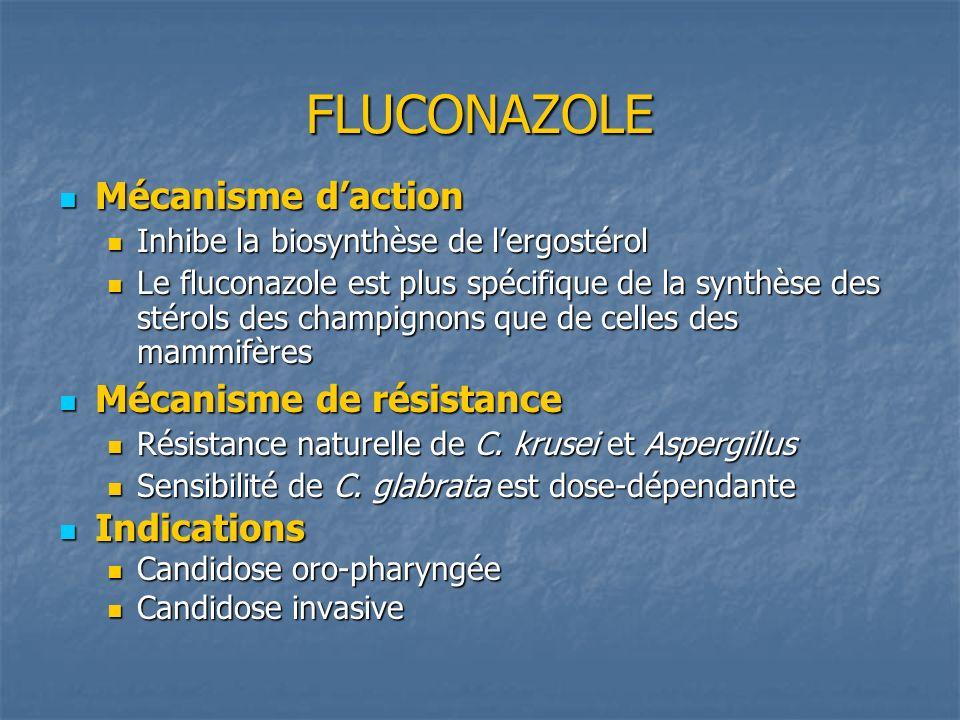 FLUCONAZOLE Mécanisme d'action Mécanisme de résistance Indications