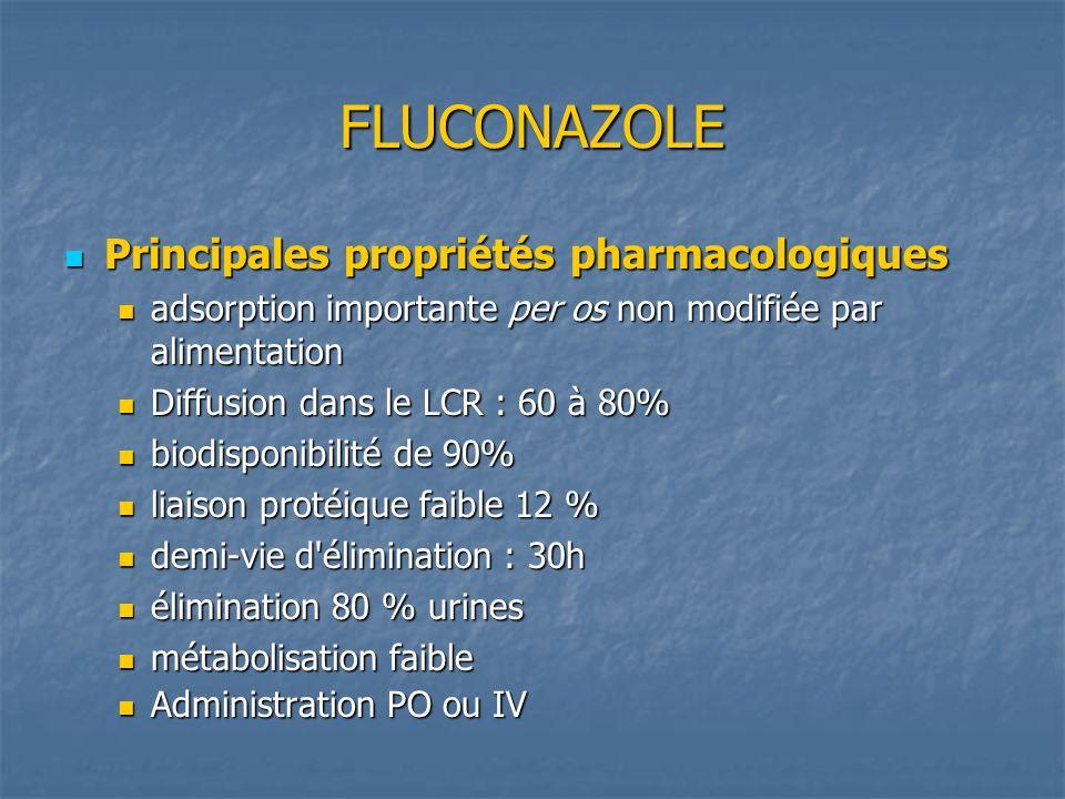 FLUCONAZOLE Principales propriétés pharmacologiques