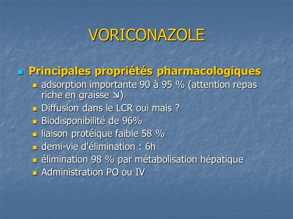 VORICONAZOLE Principales propriétés pharmacologiques