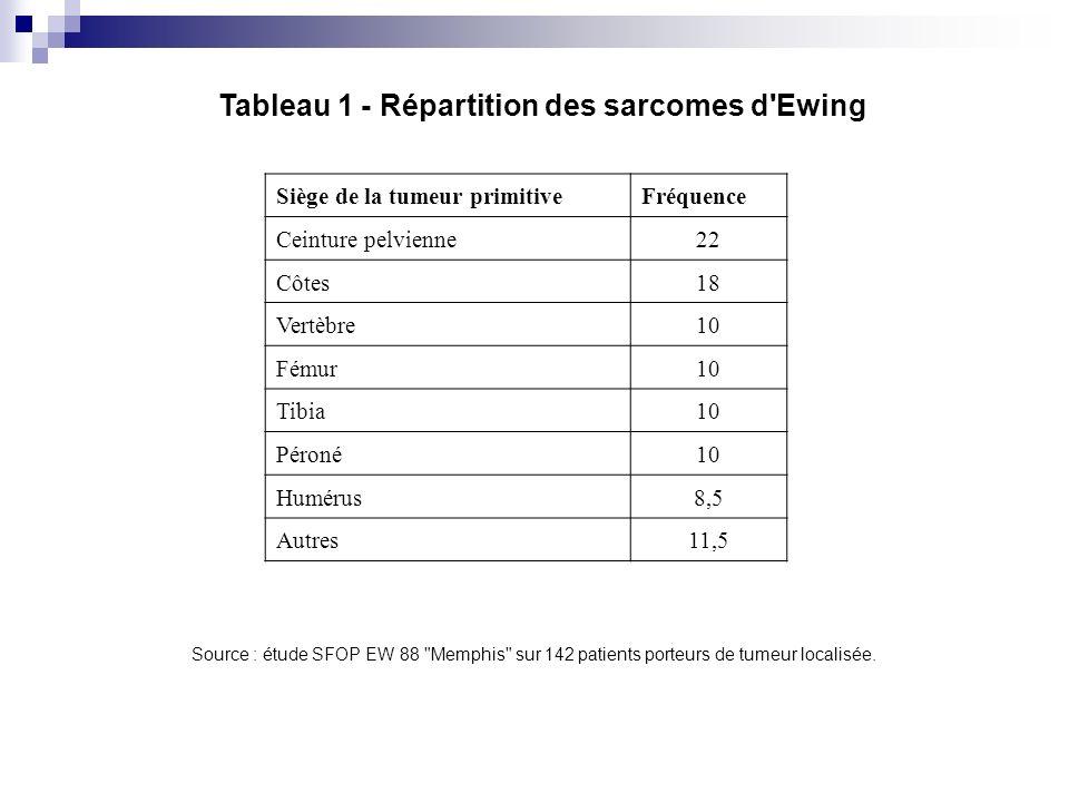 Tableau 1 - Répartition des sarcomes d Ewing