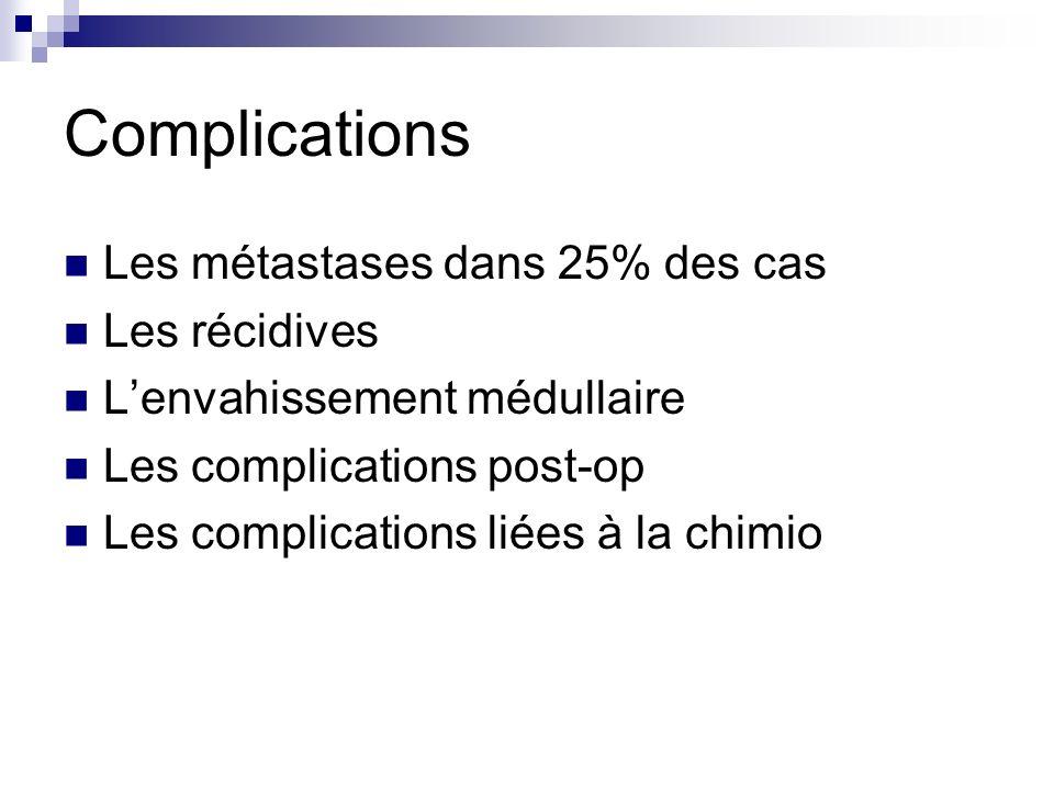 Complications Les métastases dans 25% des cas Les récidives