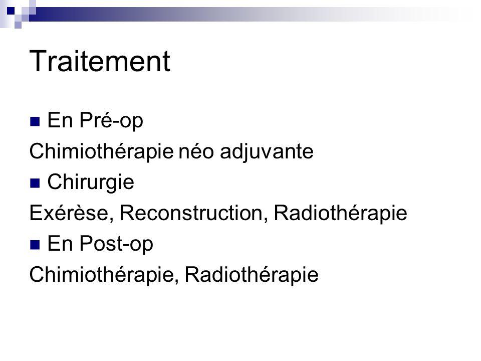 Traitement En Pré-op Chimiothérapie néo adjuvante Chirurgie