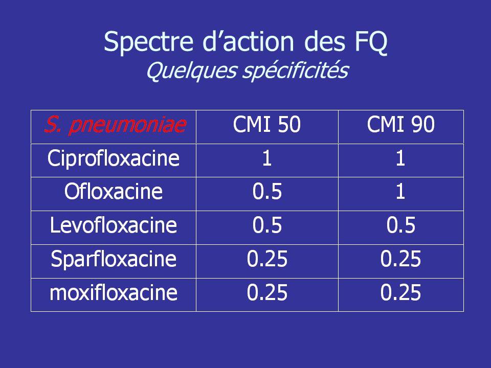 Spectre d'action des FQ Quelques spécificités