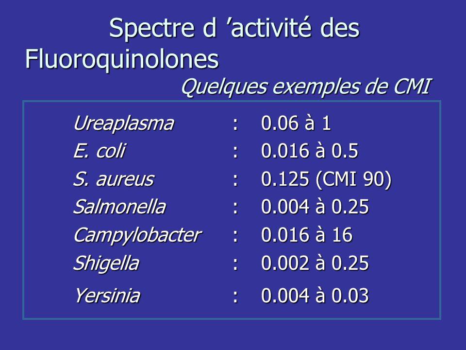 Spectre d 'activité des Fluoroquinolones Quelques exemples de CMI