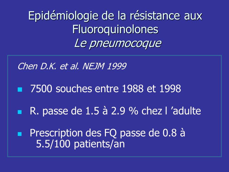 Epidémiologie de la résistance aux Fluoroquinolones Le pneumocoque