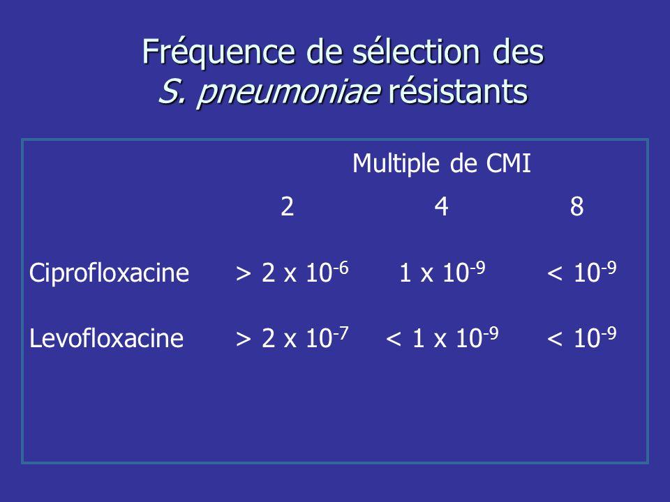 Fréquence de sélection des S. pneumoniae résistants