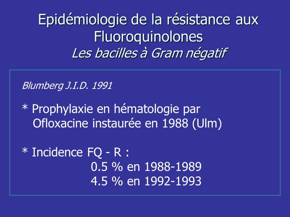 Epidémiologie de la résistance aux Fluoroquinolones Les bacilles à Gram négatif