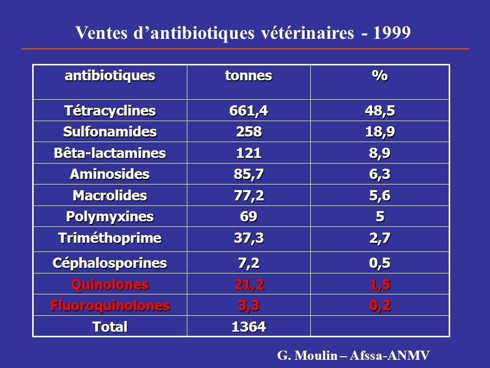 Ventes d'antibiotiques vétérinaires - 1999