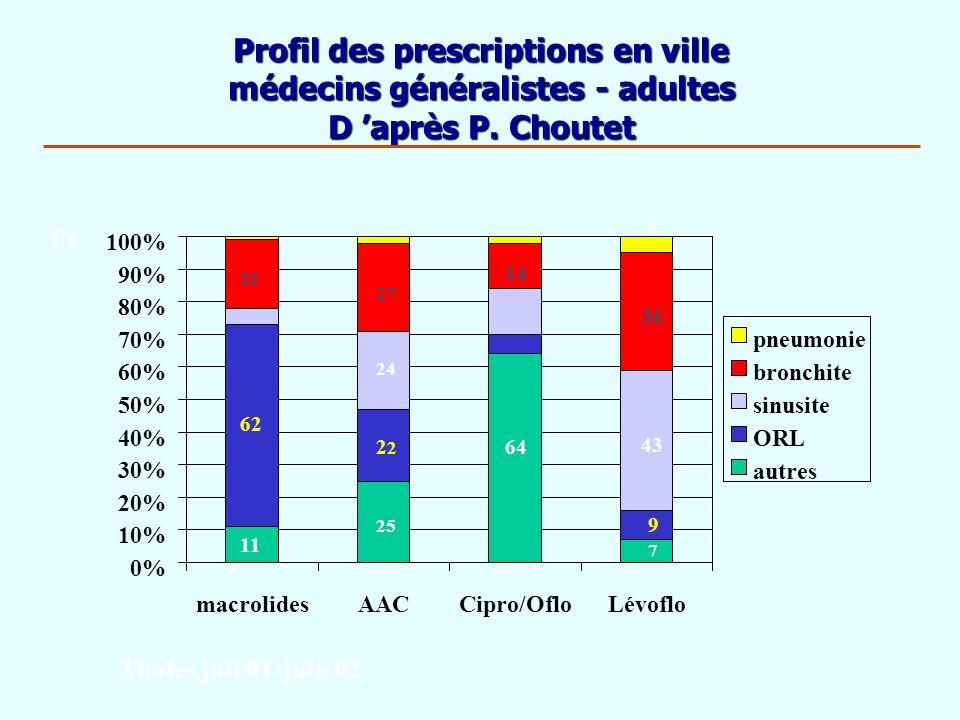 Profil des prescriptions en ville médecins généralistes - adultes D 'après P. Choutet
