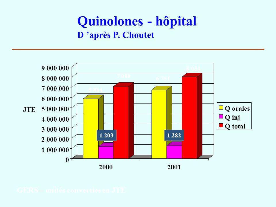 Quinolones - hôpital D 'après P. Choutet