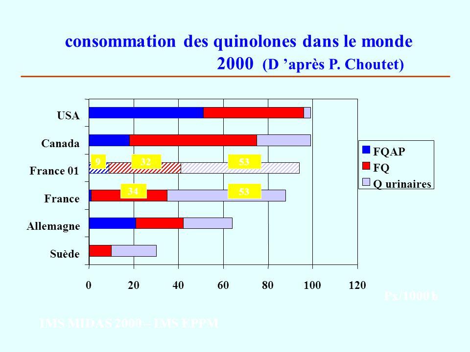 consommation des quinolones dans le monde 2000 (D 'après P. Choutet)