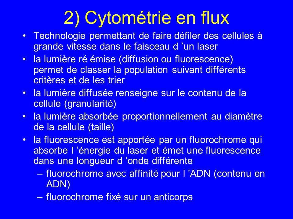 2) Cytométrie en flux Technologie permettant de faire défiler des cellules à grande vitesse dans le faisceau d 'un laser.