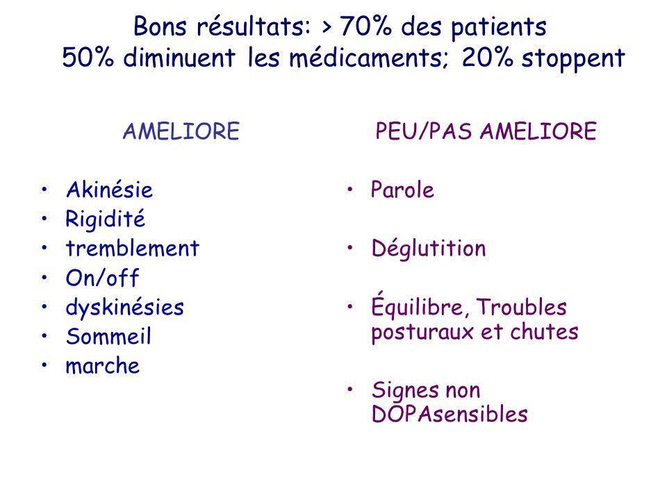 Bons résultats: > 70% des patients 50% diminuent les médicaments; 20% stoppent