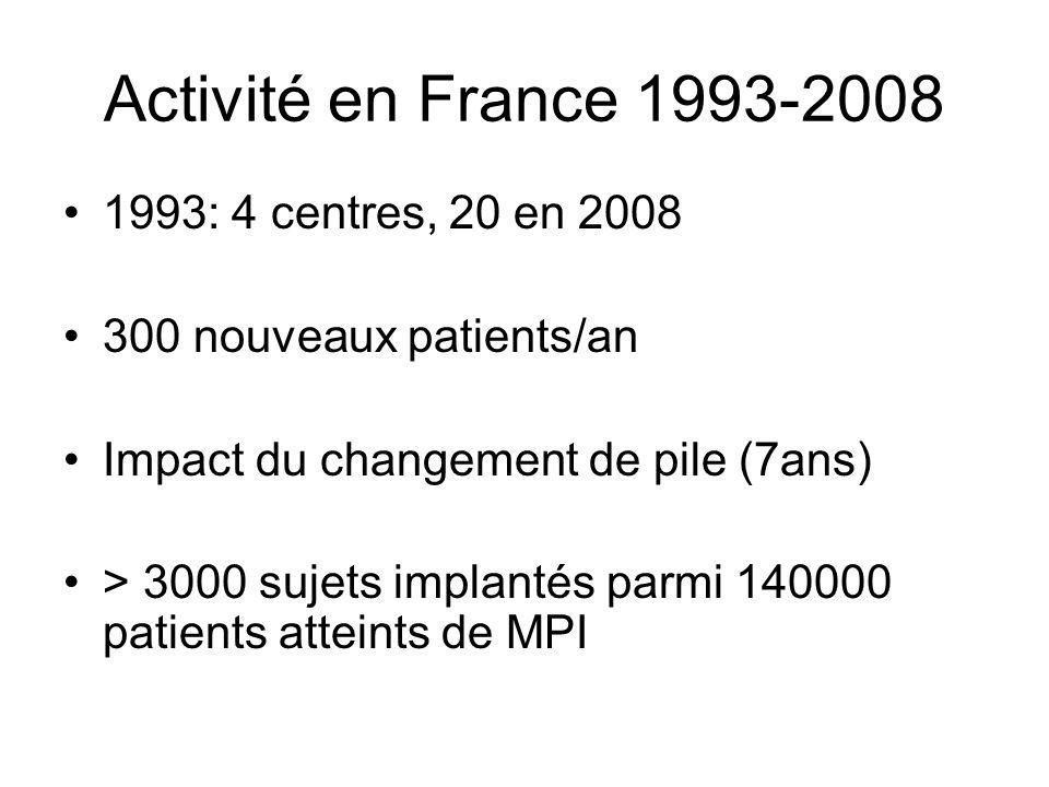 Activité en France 1993-2008 1993: 4 centres, 20 en 2008