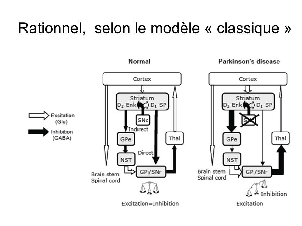Rationnel, selon le modèle « classique »