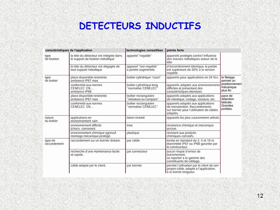 DETECTEURS INDUCTIFS
