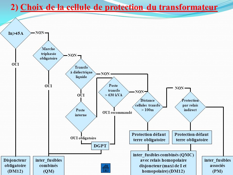 2) Choix de la cellule de protection du transformateur