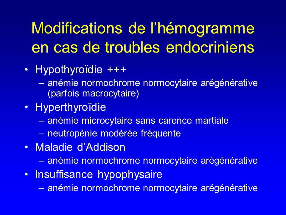 Modifications de l'hémogramme en cas de troubles endocriniens