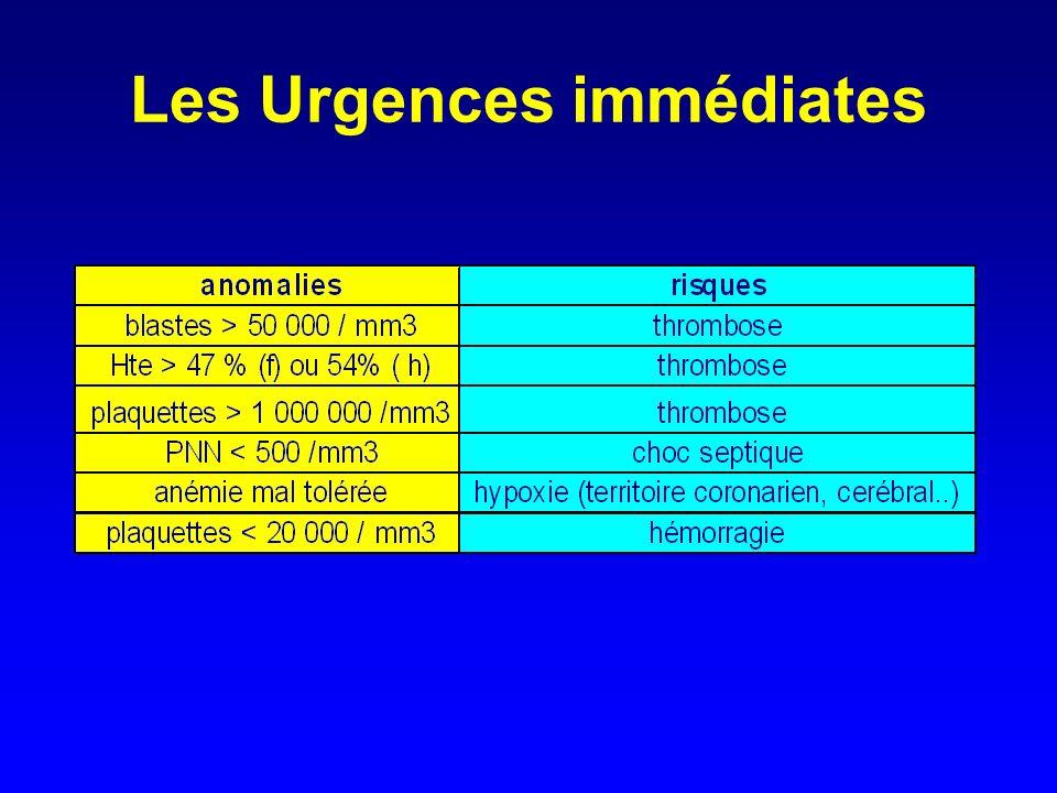 Les Urgences immédiates