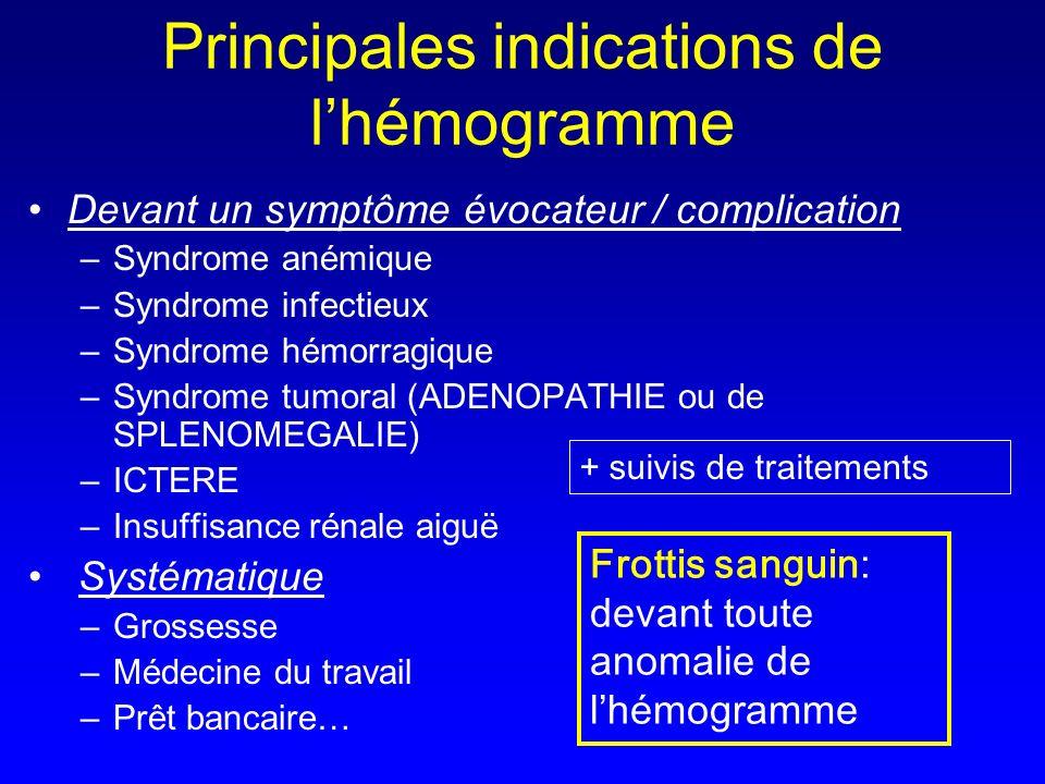 Principales indications de l'hémogramme