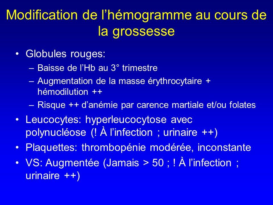 Modification de l'hémogramme au cours de la grossesse