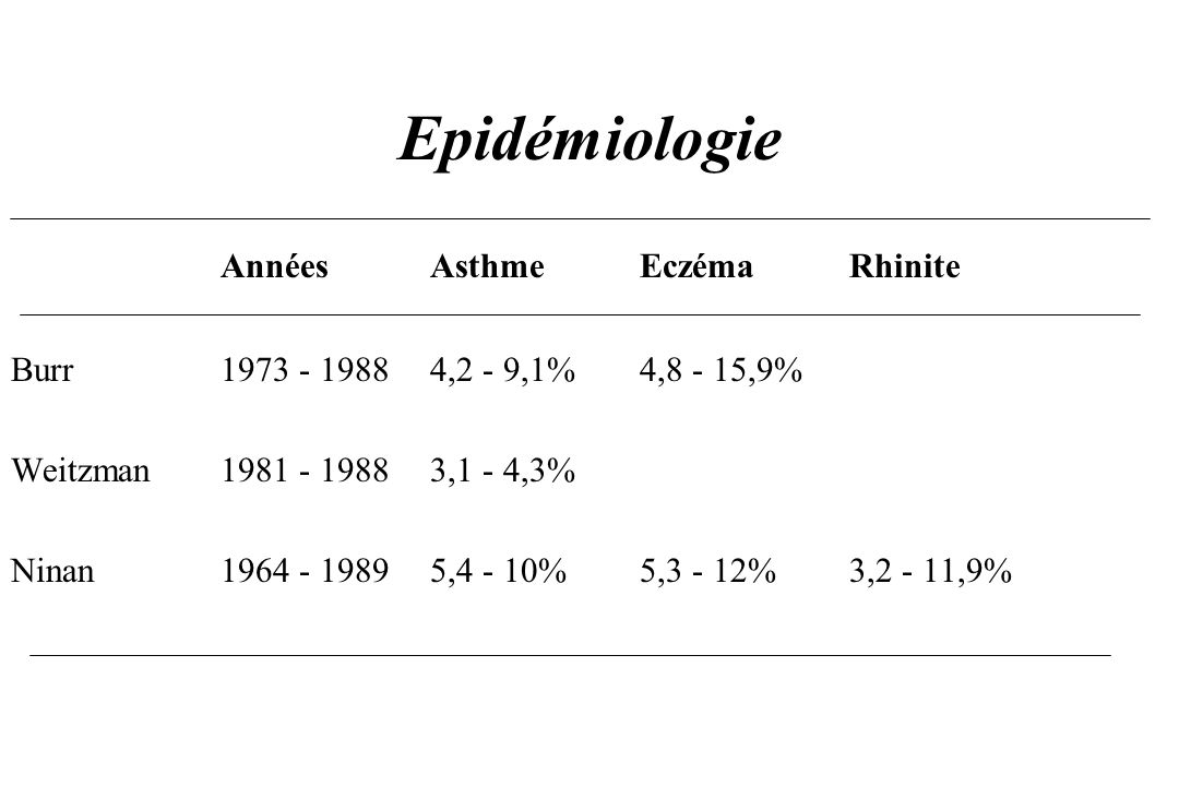 Epidémiologie Années Asthme Eczéma Rhinite