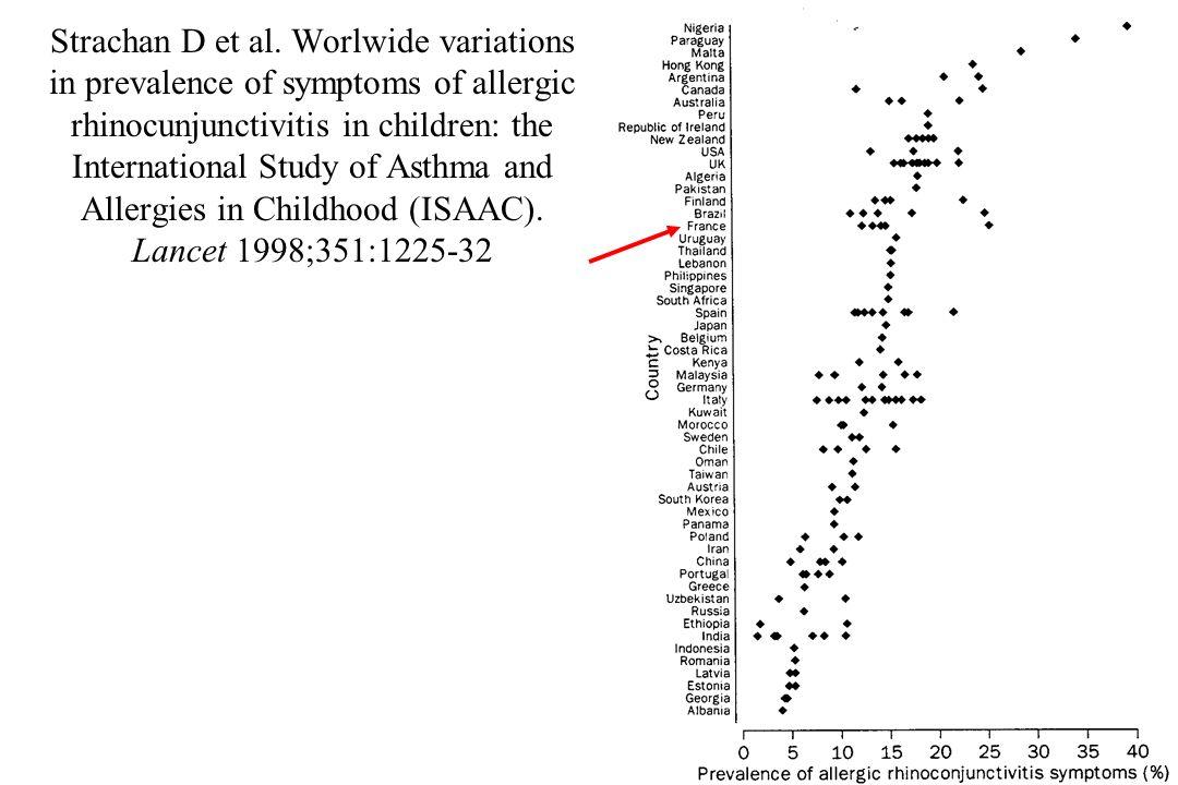 Strachan D et al.