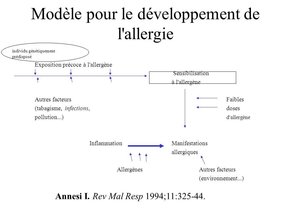 Modèle pour le développement de l allergie