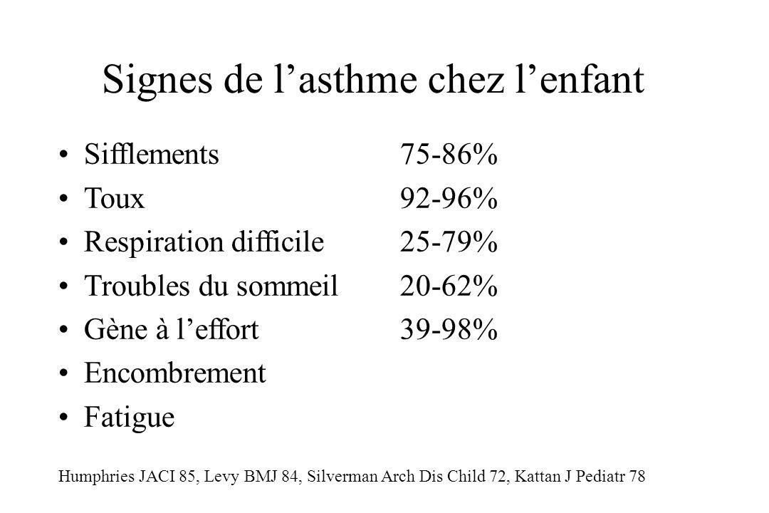 Signes de l'asthme chez l'enfant