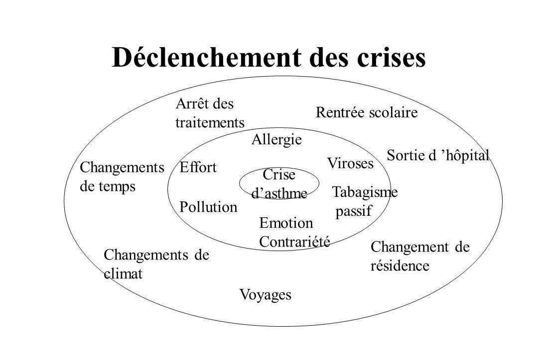 Déclenchement des crises