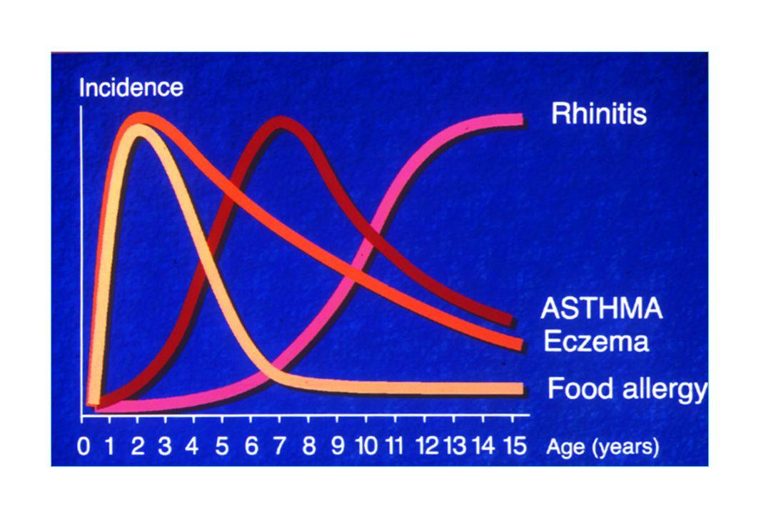 L'histoire naturelle des allergies chez l'enfant débute souvent par un eczéma et une ou des allergies alimentaires au cours des premiers mois de vie. Puis, l'enfant développe des sensibilisations aux aéroallergènes vers l'âge de deux ans, un asthme, une rhinite entre 5 et 10 ans.