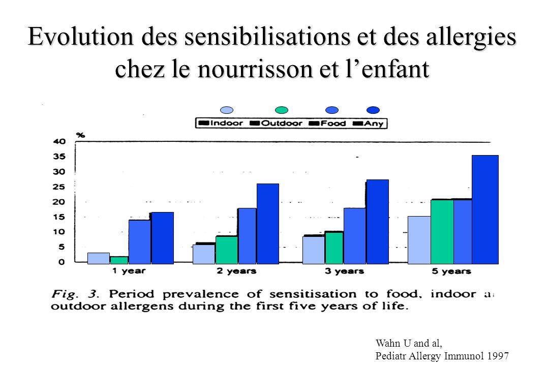 Evolution des sensibilisations et des allergies chez le nourrisson et l'enfant