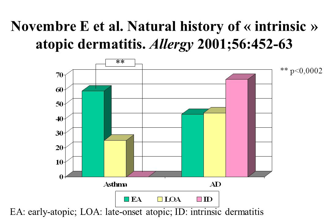 Novembre E et al. Natural history of « intrinsic » atopic dermatitis