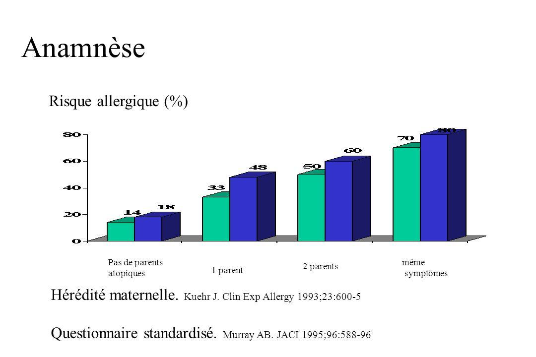 Anamnèse Risque allergique (%)