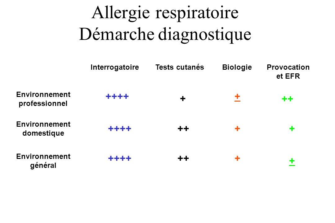 Allergie respiratoire Démarche diagnostique