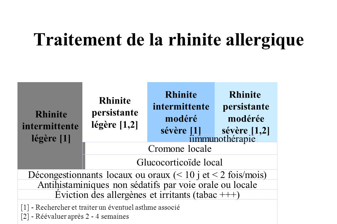 Traitement de la rhinite allergique