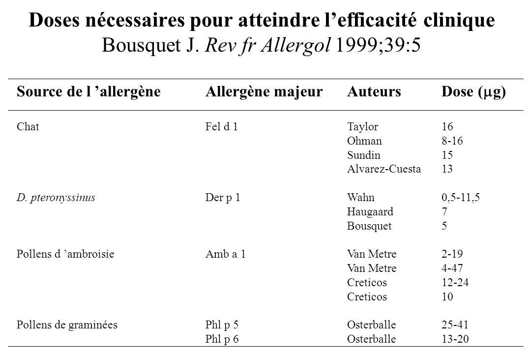 Doses nécessaires pour atteindre l'efficacité clinique Bousquet J