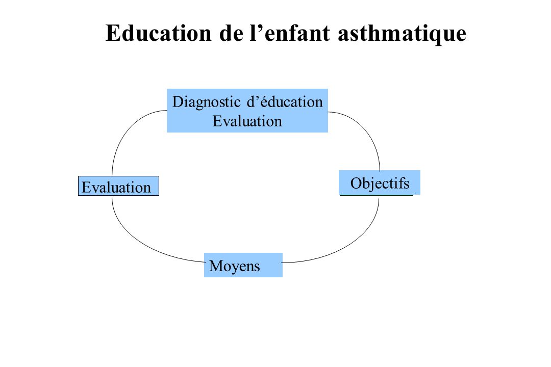Education de l'enfant asthmatique