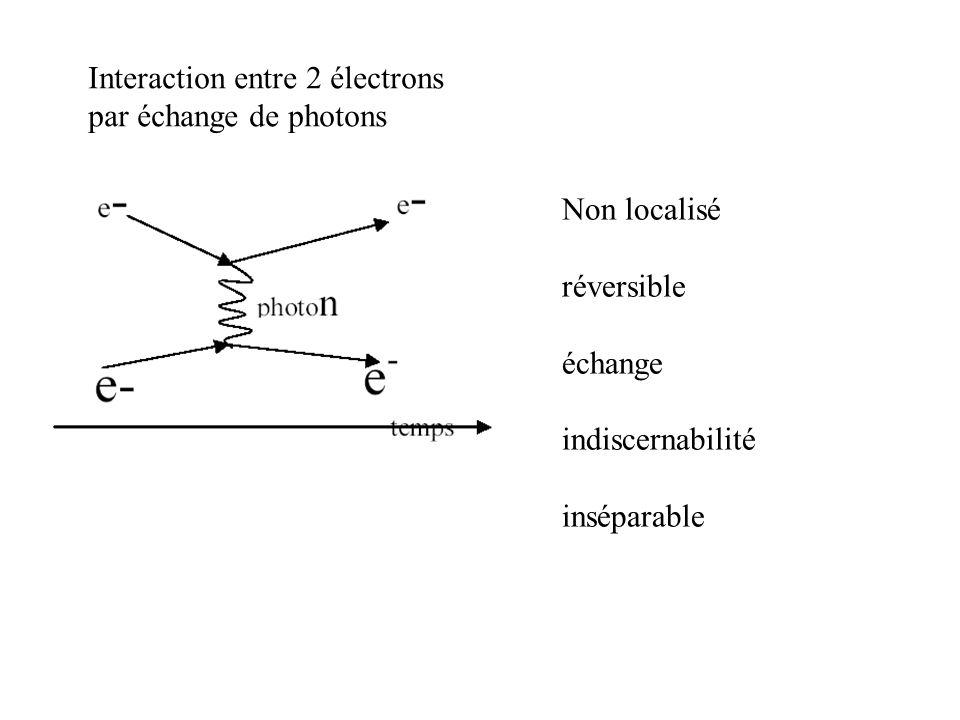Interaction entre 2 électrons