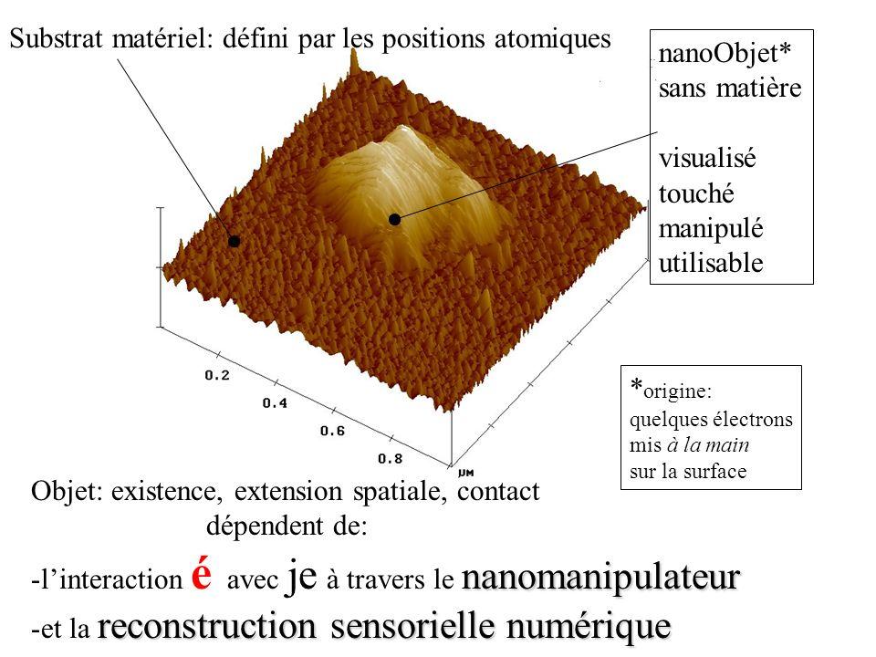 Substrat matériel: défini par les positions atomiques nanoObjet*