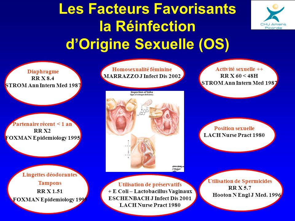 Les Facteurs Favorisants la Réinfection d'Origine Sexuelle (OS)