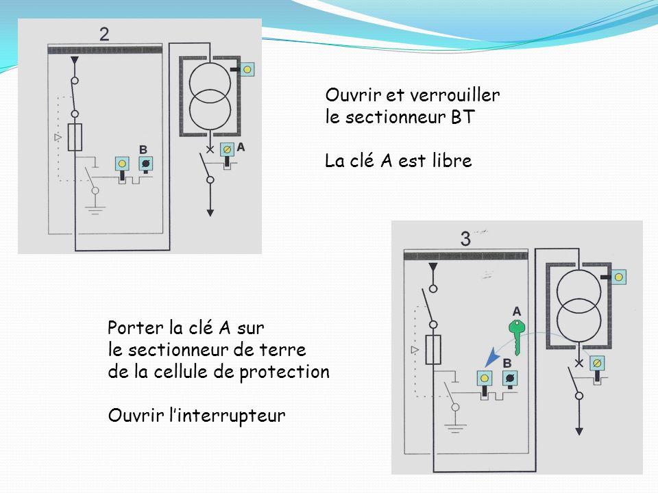 Ouvrir et verrouiller le sectionneur BT. La clé A est libre. Porter la clé A sur. le sectionneur de terre.