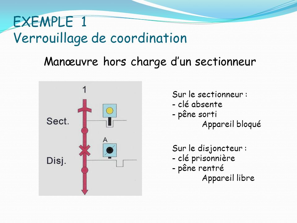 EXEMPLE 1 Verrouillage de coordination