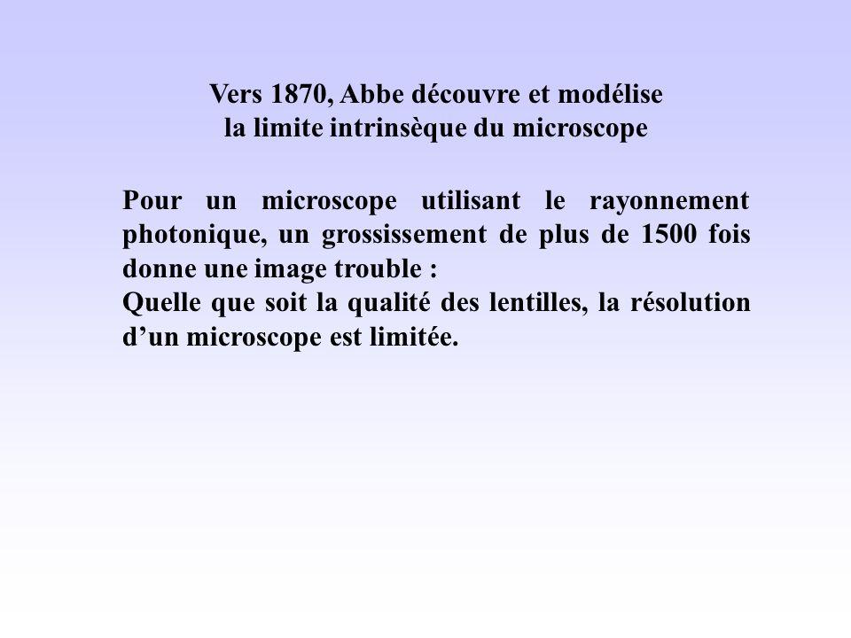 Vers 1870, Abbe découvre et modélise